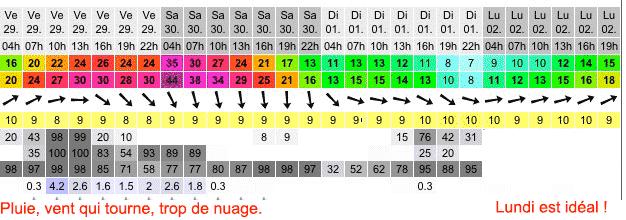 kitesurf-hiver-prevision